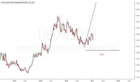 USDNZD: Новый зеландец