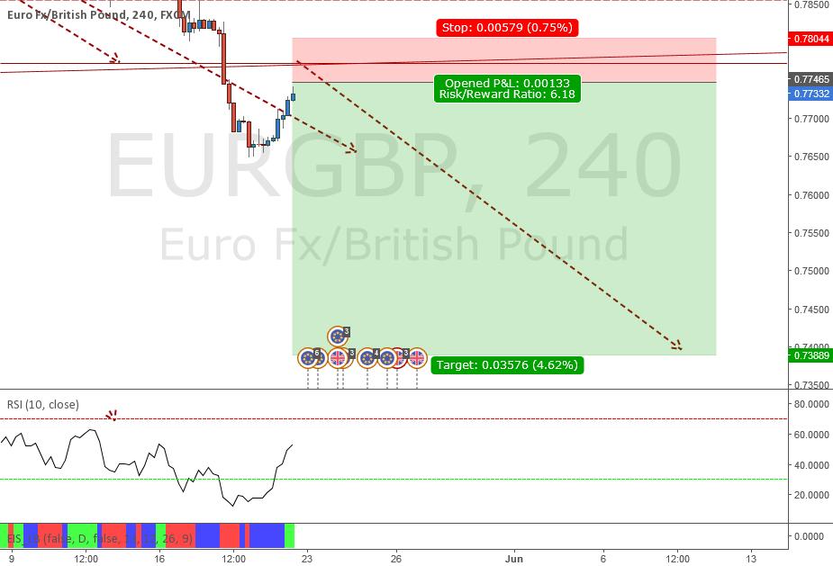 EurGBP Sell