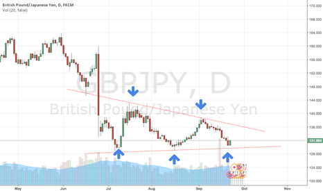 GBPJPY: GBPJPY Strong support trendline