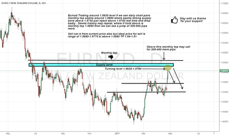 EURNZD: Eurnzd going to give big drop so be ready