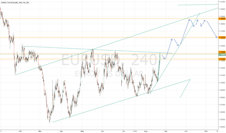 EURUSD: Strong push coming from higher timeframe