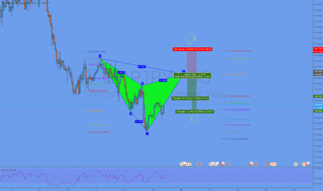 GBPJPY: Potential Cypher Formation @ 140,93