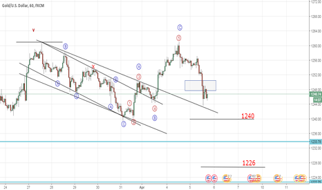 XAUUSD: Gold moving down as expected (Elliott Wave Analysis)