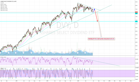 DVY: DVY, Short Up, Then Strong Down, Notes on Drwg.