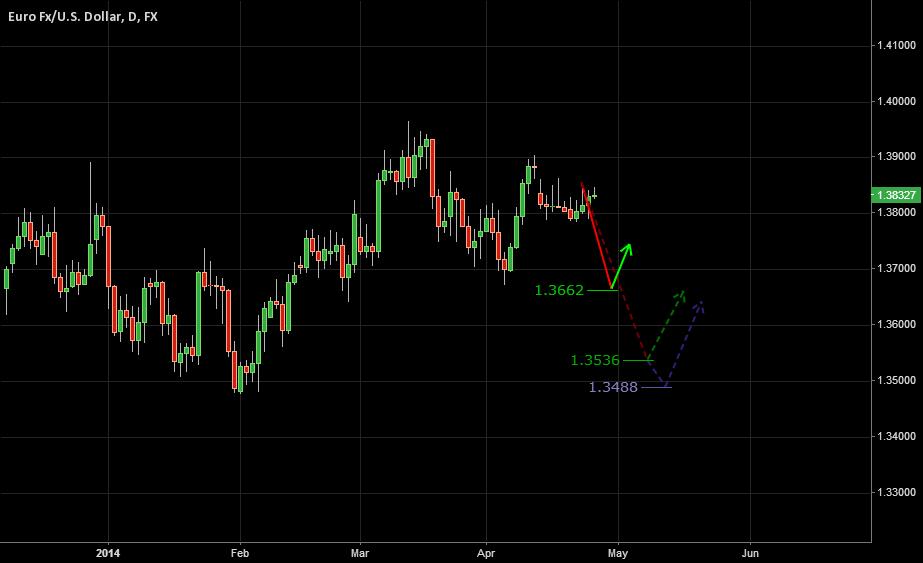Apr 27, 2014 | EURUSD - Future Bearish Possibilities!