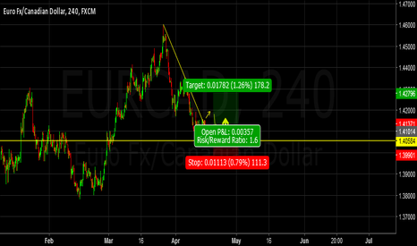 EURCAD: Breaking a downtrend line...
