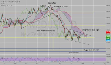 NZDUSD: NZD/USD Meltdown !!