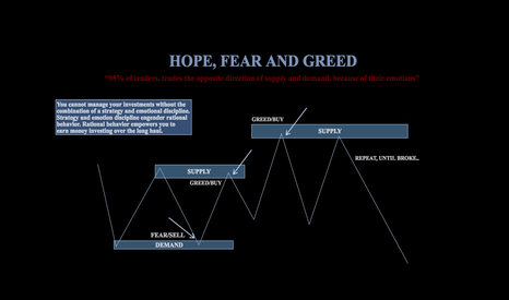 EURUSD: HOPE, FEAR AND GREED
