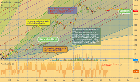 BTCUSD: Back To The Base of the Trend?