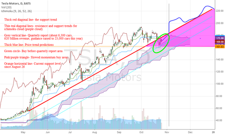 TSLA: Tesla (TSLA) is bouncing off of ichimoku