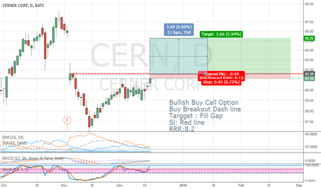 CERN: Bullish Buy Call