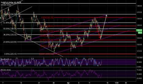XAUUSD: PREPARE TO MAKE A NEW HIGH PEOPLE