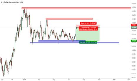 USDJPY: USDollar/Yen