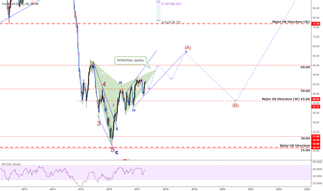 USOIL: Update USOil: On The Way To $60? More?