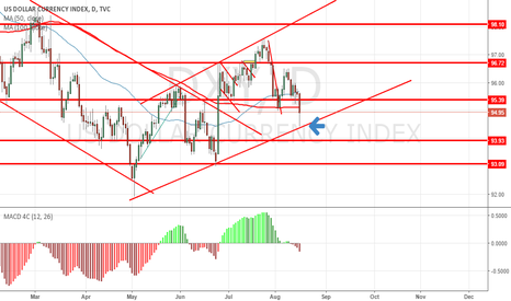 DXY: DXY Bullish channel bounce