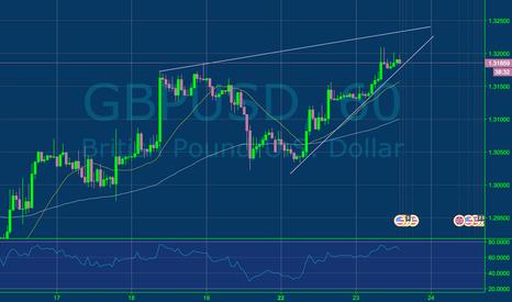GBPUSD: sell if breaks