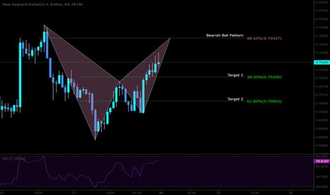 NZDUSD: Short opportunity with bearish Bat pattern