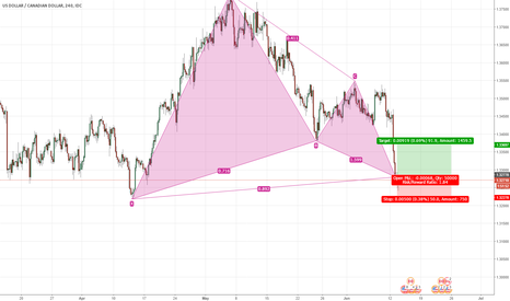 USDCAD: Long on USD/CAD
