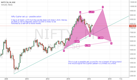NIFTY: Nifty monthly chart outlookl