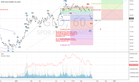 GLD: (B) potentially ended and bullish potential abounds to 150