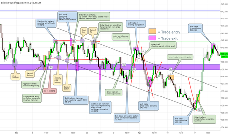 GBPJPY: GBPJPY entry and exit
