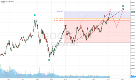GOOG: Google no upside as far as I can see