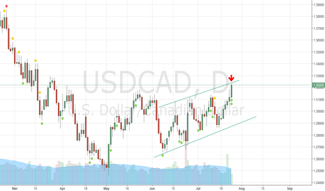 USDCAD: It might be a sign for a short position!