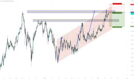 USDJPY: Retest of High to Come back into Channel