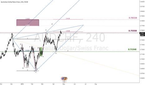 AUDCHF: $AUDCHF | High Probability Reversal @ 0.78228 | Fib Wolfe Geo