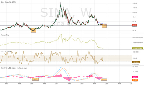SINA: about to bottom?