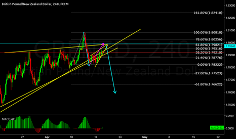 GBPNZD: GBPNZD Great Trade in making, watch for breakout of correction.