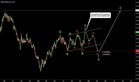 UKOIL: Brent Crude (UKOIL). Main Count