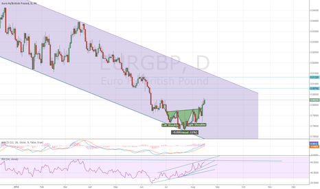 EURGBP: rally to the top of the channel.