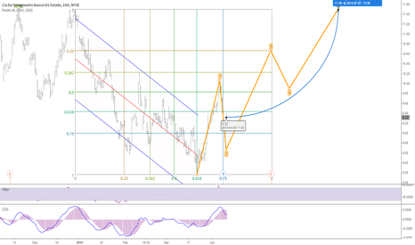 SBS: Stop of the multi month range? Rally forecast