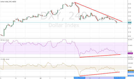 DXY: Dollar finding support