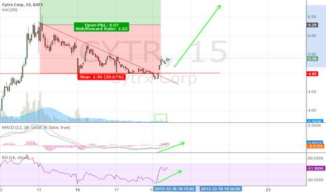 CYTR: Bullish descending triangle