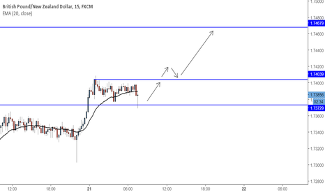 GBPNZD: GBPNZD - Hinting of a bullish move during London open