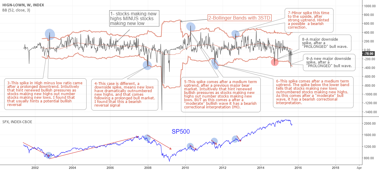 8 Reasons to Short the Stock Market (Part Two) #stocks