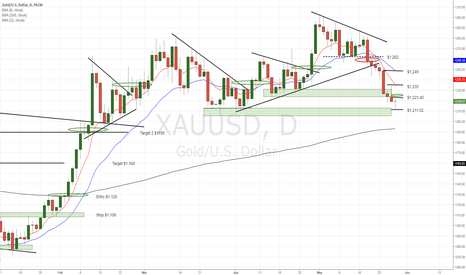 XAUUSD: GOLD reversal candle near support zone