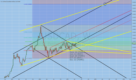 USDCAD: back above long term trend line