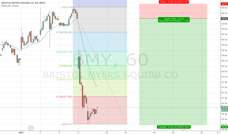BMY: US Stock BRISTOL M., H1, Short