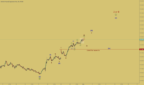"""GBPJPY: The wave """"iii"""" continued"""