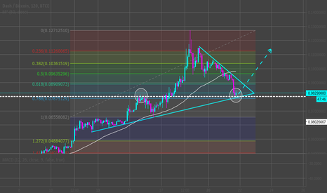 DSHBTC: Let's try and head north on Dash / BTC ?