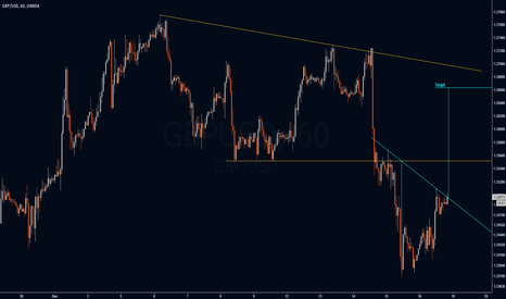 GBPUSD: Cable is Bullish