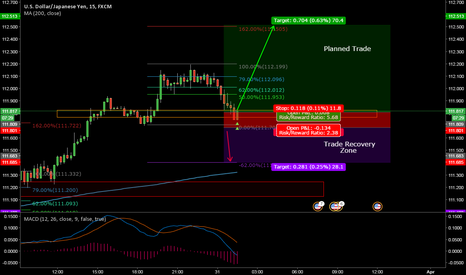 USDJPY: USDJPY Long with Failed Trade Recovery Zone