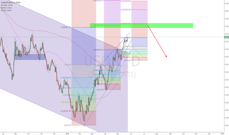 USOIL: 51.7-52.7 IS THE BEST PRICE TO SHORT USOIL