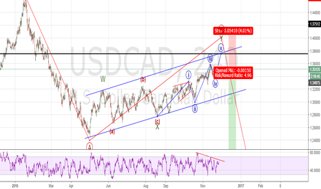 USDCAD: USDCAD Will go down Eventually