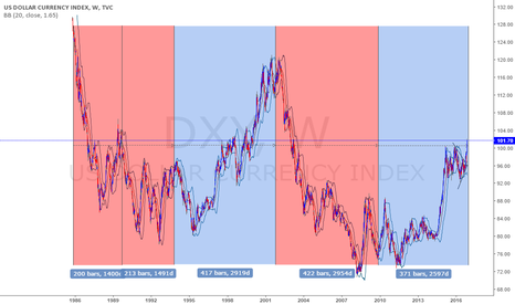 DXY: DXY : SHORT : LONG TERM <3