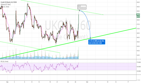 UKOIL: Мы все еще в треугольнике