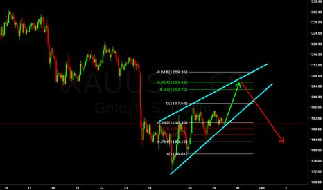 XAUUSD: XAU USD Rising Wedge chart pattren